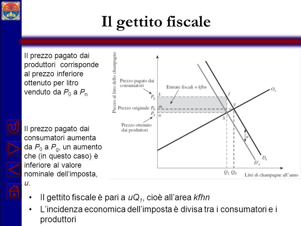 Il gettito fiscale Il prezzo pagato dai consumatori aumenta da P 0 a P g, un aumento che (in questo caso) è inferiore al valore nominale dellimposta,