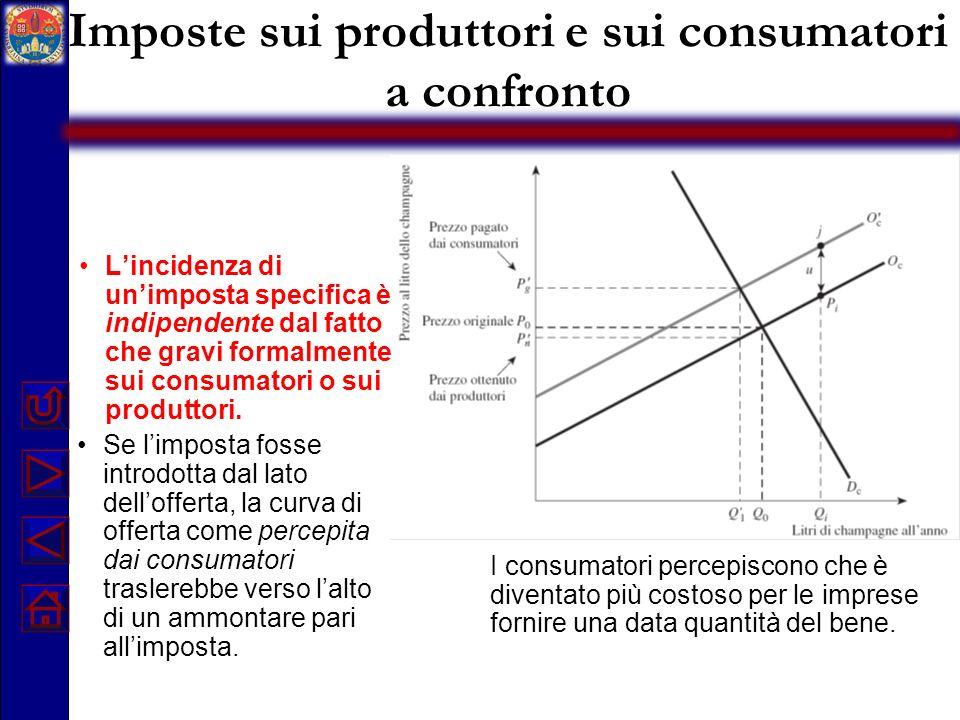 Imposte sui produttori e sui consumatori a confronto I consumatori percepiscono che è diventato più costoso per le imprese fornire una data quantità d