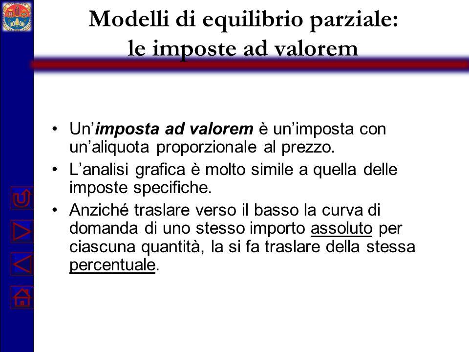 Modelli di equilibrio parziale: le imposte ad valorem Unimposta ad valorem è unimposta con unaliquota proporzionale al prezzo. Lanalisi grafica è molt