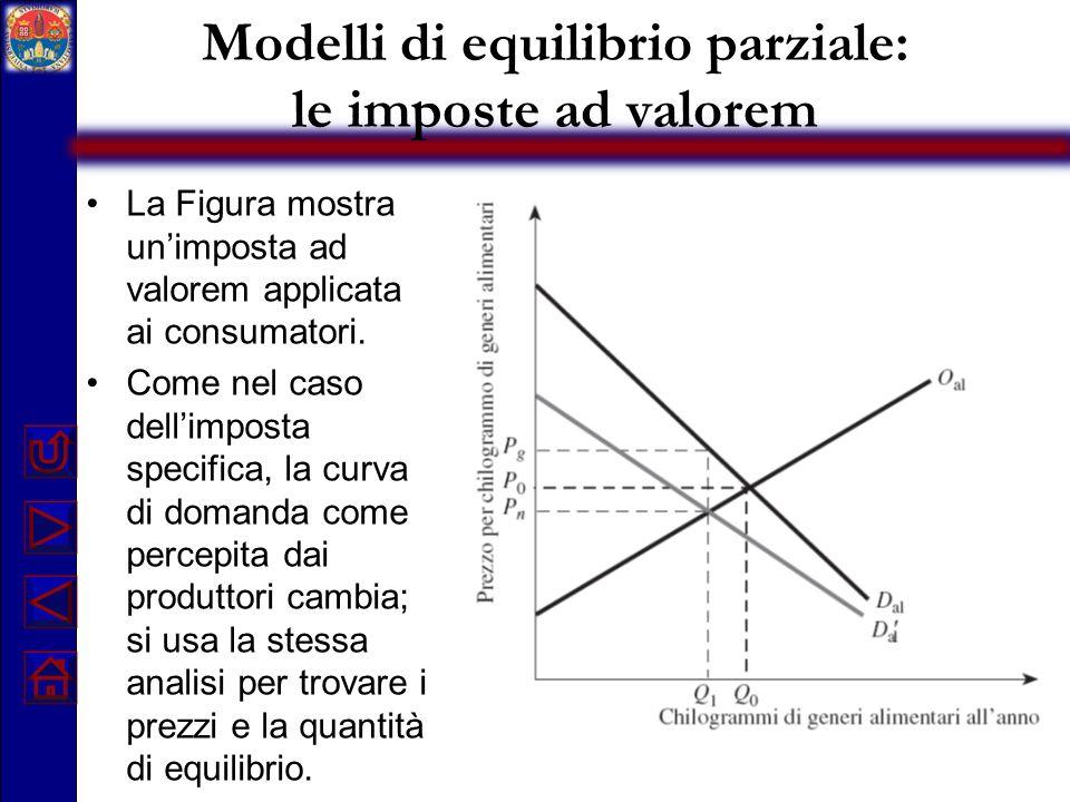 Modelli di equilibrio parziale: le imposte ad valorem La Figura mostra unimposta ad valorem applicata ai consumatori. Come nel caso dellimposta specif