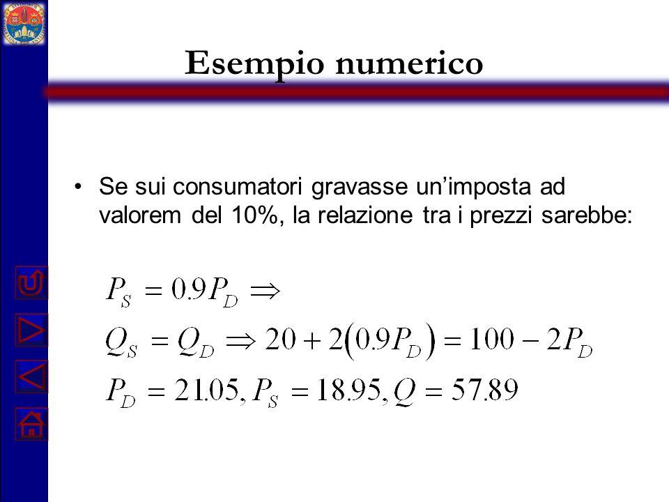 Esempio numerico Se sui consumatori gravasse unimposta ad valorem del 10%, la relazione tra i prezzi sarebbe: