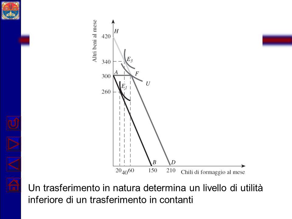 Trasferimenti in natura Un individuo non potrà mai ricevere unutilità superiore da un trasferimento in natura che ha lo stesso costo di un trasferimento monetario.