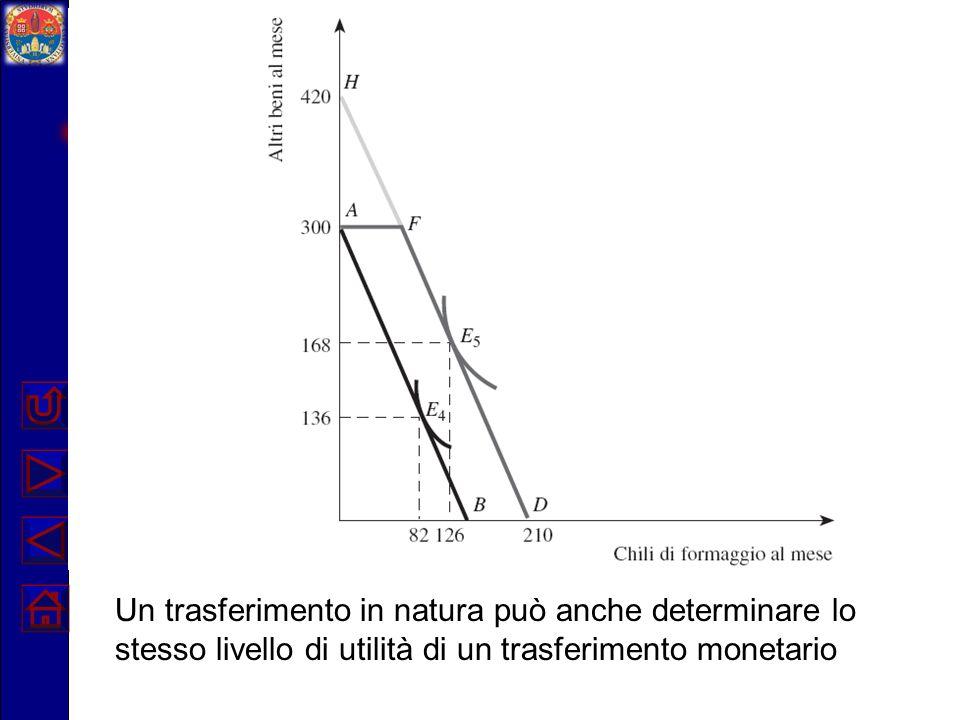 Esempio numerico: trasferimento in natura non vincolante Si noti che il trasferimento costa complessivamente allo Stato 120 euro.