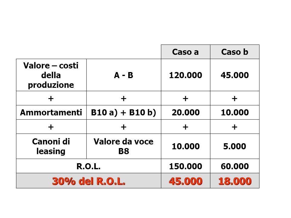 Caso aCaso b Valore – costi della produzione A - B120.00045.000 ++++ AmmortamentiB10 a) + B10 b)20.00010.000 ++++ Canoni di leasing Valore da voce B8 10.0005.000 R.O.L.150.00060.000 30% del R.O.L.