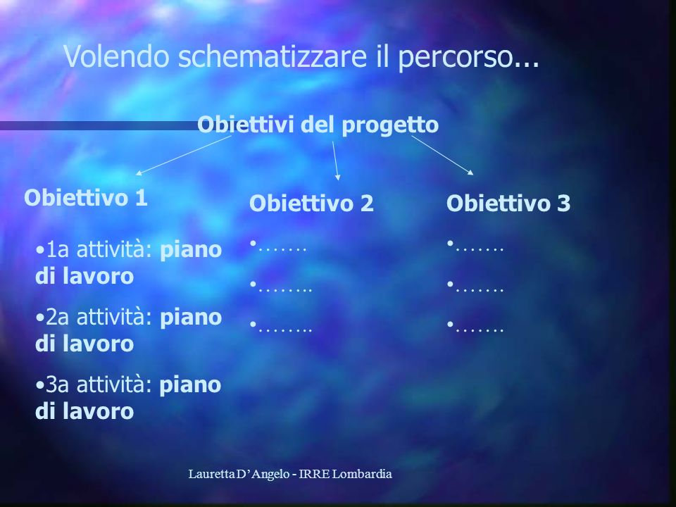 Lauretta DAngelo - IRRE Lombardia Volendo schematizzare il percorso... Obiettivi del progetto Obiettivo 1 Obiettivo 2Obiettivo 3 1a attività: piano di