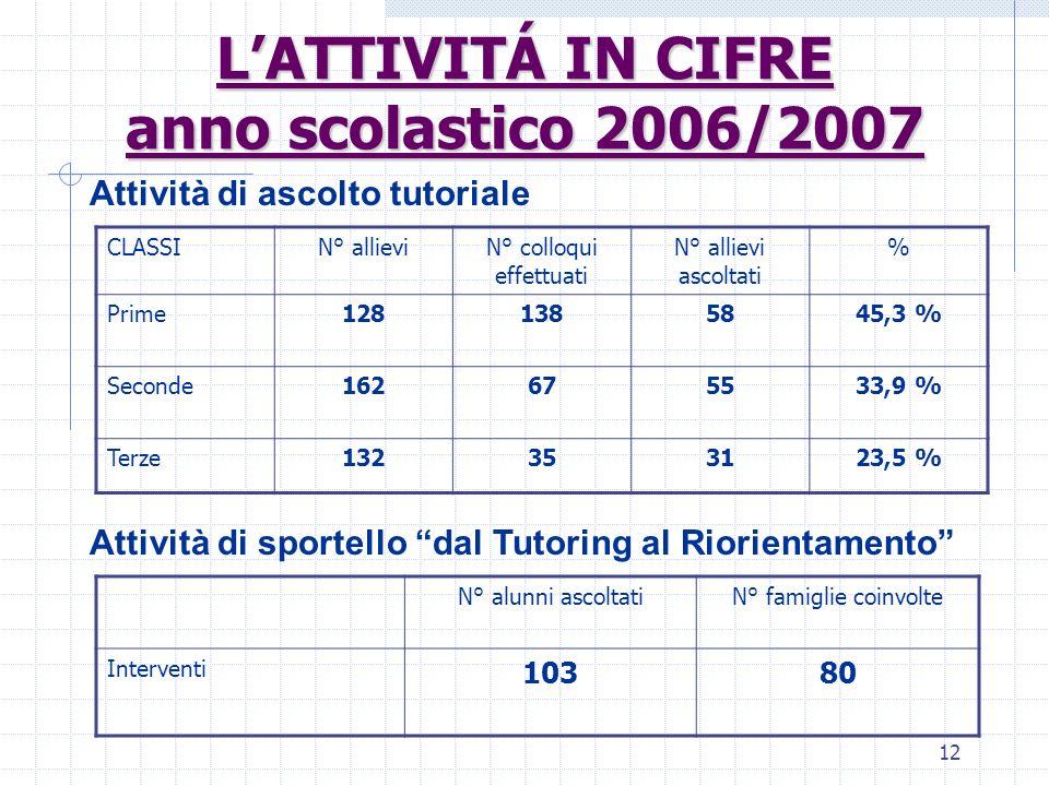 12 LATTIVITÁ IN CIFRE anno scolastico 2006/2007 CLASSIN° allieviN° colloqui effettuati N° allievi ascoltati % Prime1281385845,3 % Seconde162675533,9 %