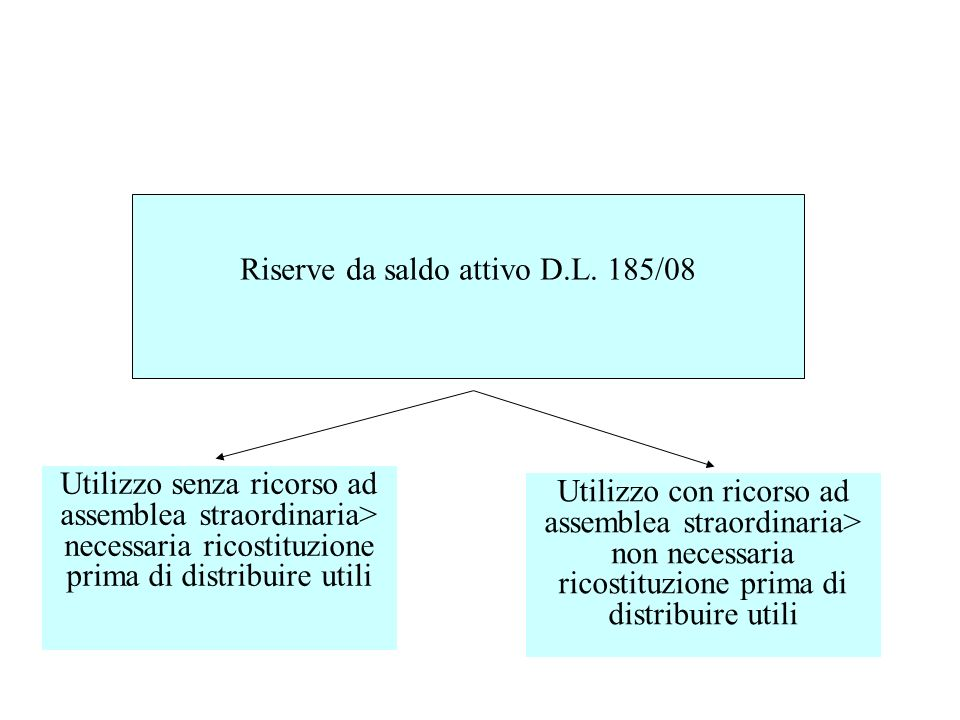 Riserve da saldo attivo D.L. 185/08 Utilizzo senza ricorso ad assemblea straordinaria> necessaria ricostituzione prima di distribuire utili Utilizzo c