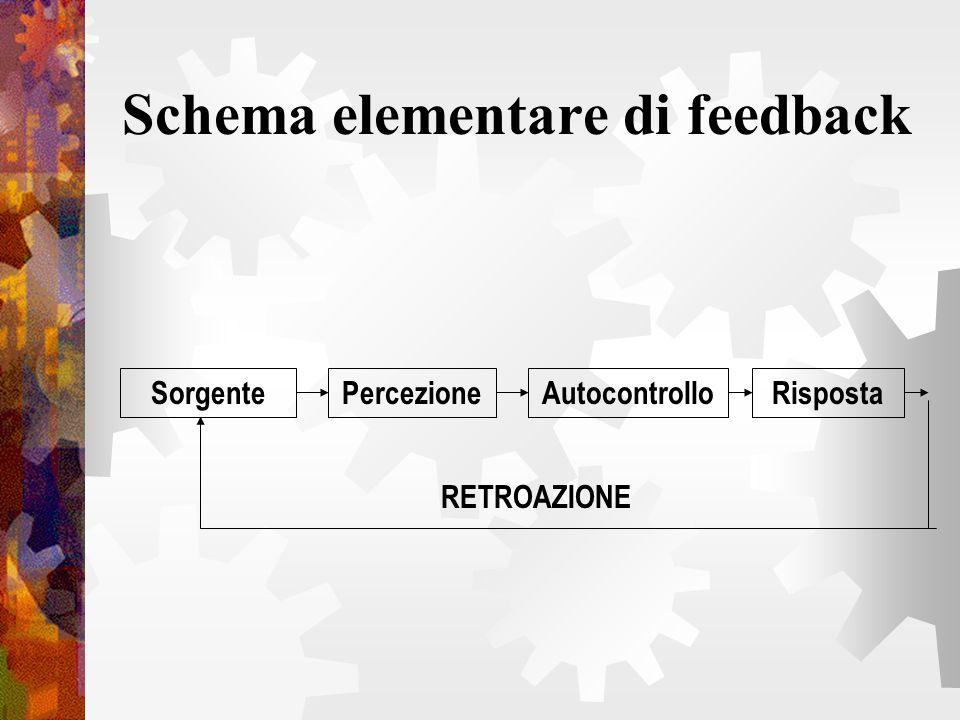 Schema elementare di feedback PercezioneSorgenteRispostaAutocontrollo RETROAZIONE