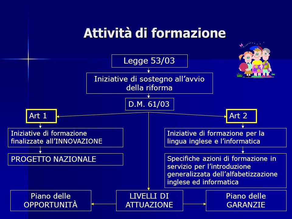 Attività di formazione Legge 53/03 Iniziative di sostegno allavvio della riforma D.M.