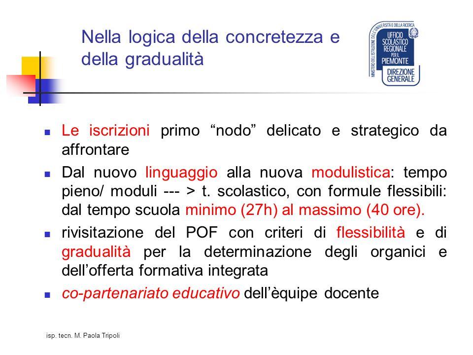 Nella logica della concretezza e della gradualità Le iscrizioni primo nodo delicato e strategico da affrontare Dal nuovo linguaggio alla nuova modulistica: tempo pieno/ moduli --- > t.