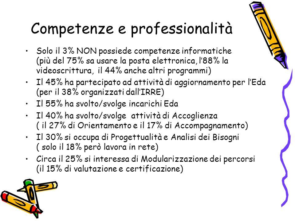 Competenze e professionalità Solo il 3% NON possiede competenze informatiche (più del 75% sa usare la posta elettronica, l88% la videoscrittura, il 44% anche altri programmi) Il 45% ha partecipato ad attività di aggiornamento per lEda (per il 38% organizzati dallIRRE) Il 55% ha svolto/svolge incarichi Eda Il 40% ha svolto/svolge attività di Accoglienza ( il 27% di Orientamento e il 17% di Accompagnamento) Il 30% si occupa di Progettualità e Analisi dei Bisogni ( solo il 18% però lavora in rete) Circa il 25% si interessa di Modularizzazione dei percorsi (il 15% di valutazione e certificazione)