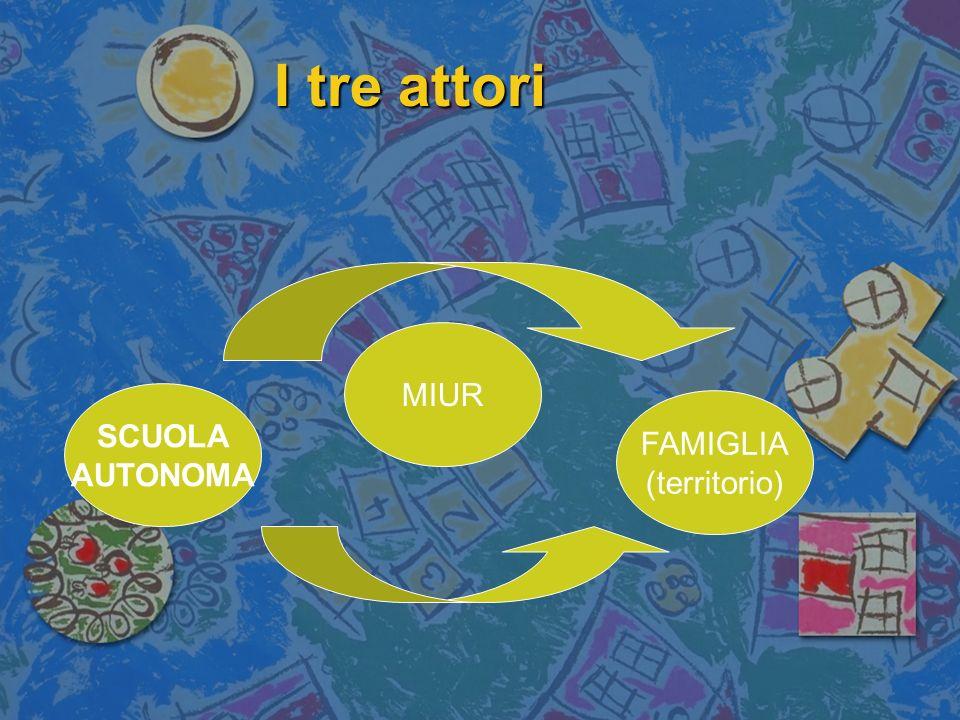 I tre attori SCUOLA AUTONOMA MIUR FAMIGLIA (territorio)