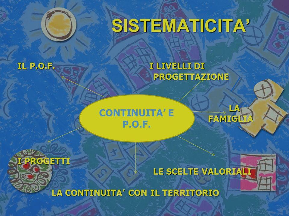 SISTEMATICITA IL P.O.F. I LIVELLI DI PROGETTAZIONE PROGETTAZIONE LA LA FAMIGLIA FAMIGLIA I PROGETTI LE SCELTE VALORIALI LE SCELTE VALORIALI LA CONTINU