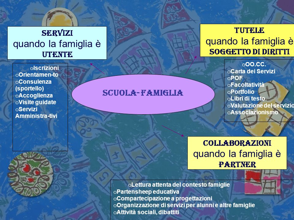 Collaborazioni quando la famiglia è paRtner Scuola- famiglia Servizi quando la famiglia è utente Tutele quando la famiglia è Soggetto di diritti o OO.