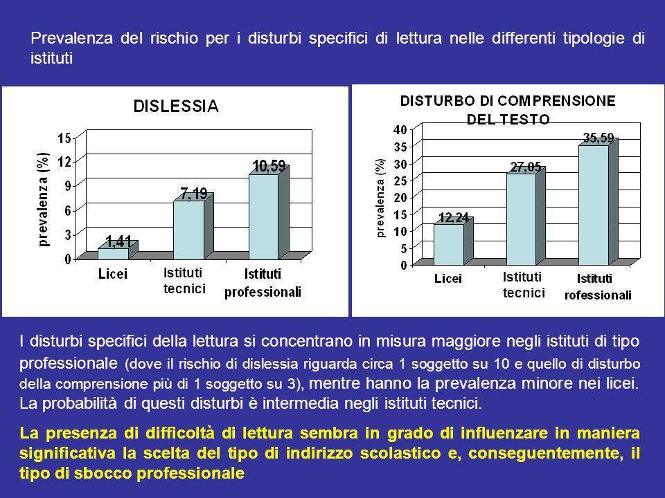 DECORSO DEI DSA Soprattutto nei primi anni di scolarizzazione, i DSA tendono a presentarsi a grappolo, piuttosto che isolatamente (ad es.