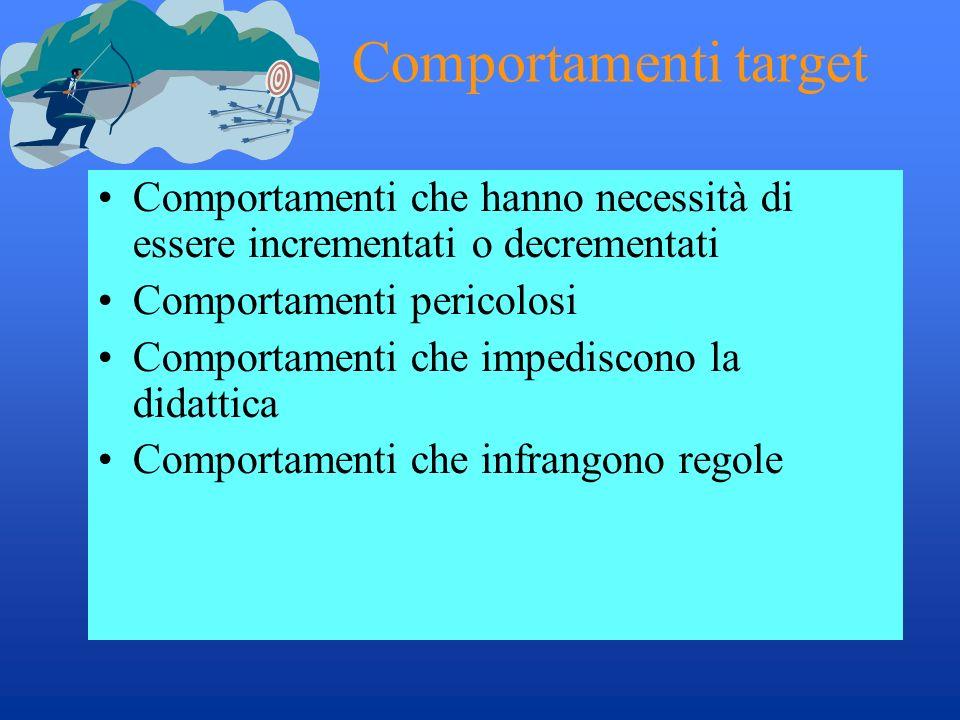 Comportamenti target Comportamenti che hanno necessità di essere incrementati o decrementati Comportamenti pericolosi Comportamenti che impediscono la