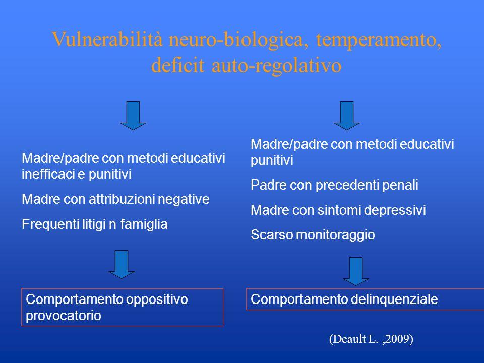 Vulnerabilità neuro-biologica, temperamento, deficit auto-regolativo Madre/padre con metodi educativi inefficaci e punitivi Madre con attribuzioni neg