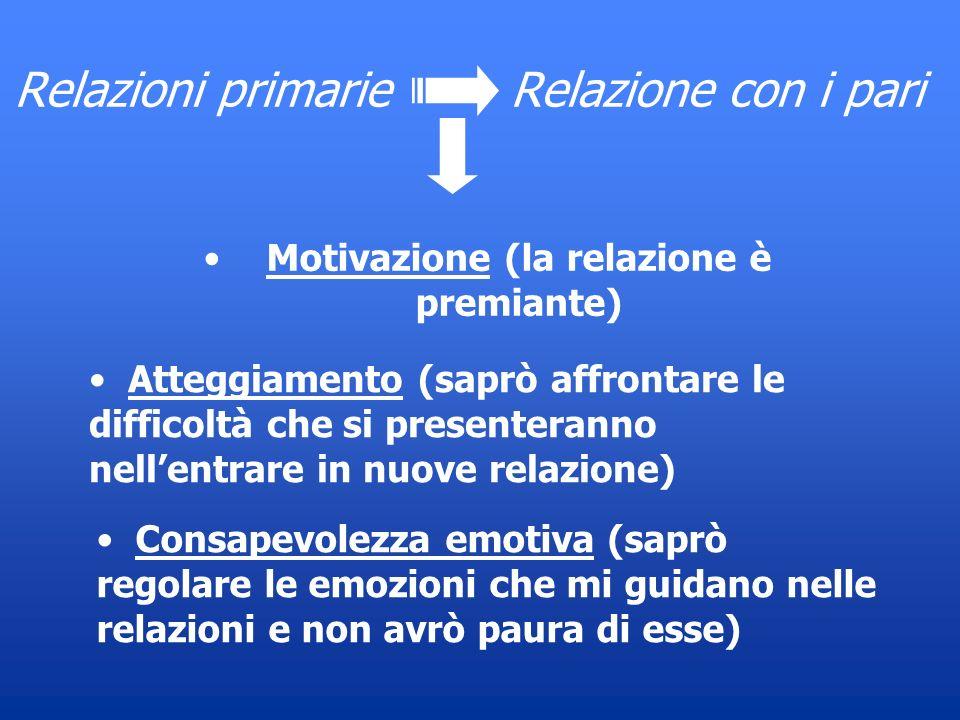 Relazioni primarie Relazione con i pari Motivazione (la relazione è premiante) Atteggiamento (saprò affrontare le difficoltà che si presenteranno nell