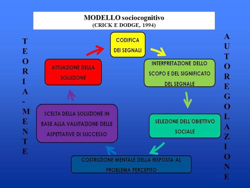 MODELLO sociocognitivo (CRICK E DODGE, 1994) AUTOREGOLAZIONEAUTOREGOLAZIONE TEORIA-MENTETEORIA-MENTE