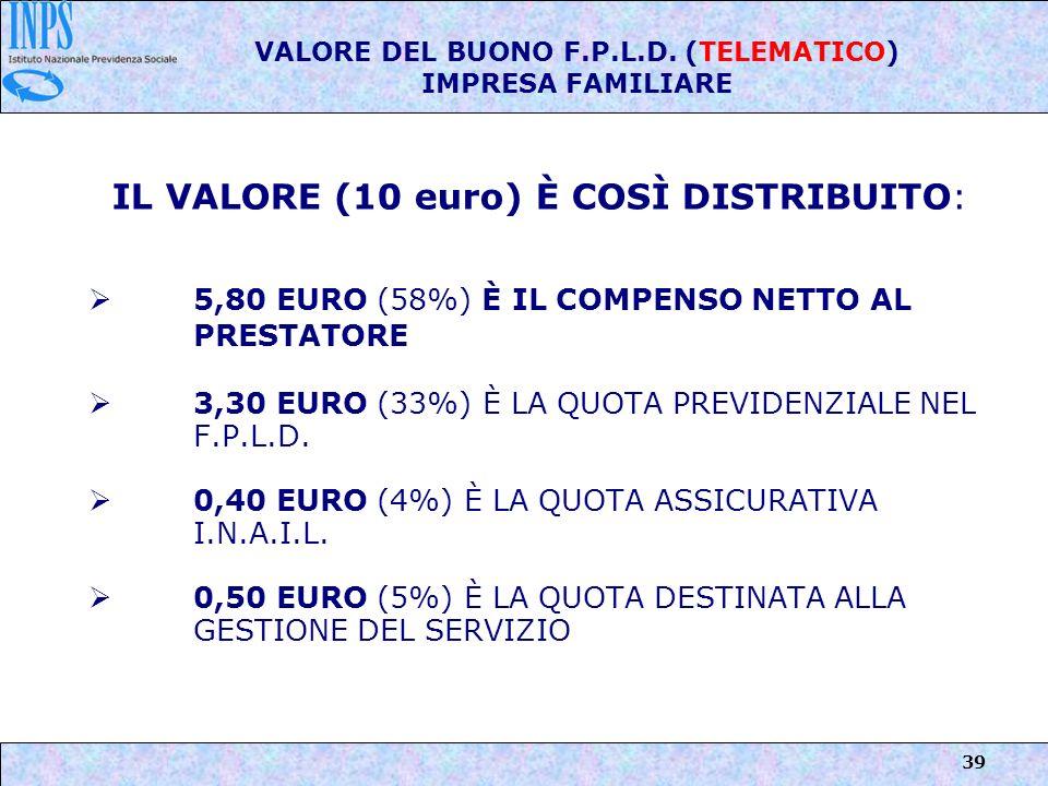 39 VALORE DEL BUONO F.P.L.D. (TELEMATICO) IMPRESA FAMILIARE IL VALORE (10 euro) È COSÌ DISTRIBUITO: 5,80 EURO (58%) È IL COMPENSO NETTO AL PRESTATORE