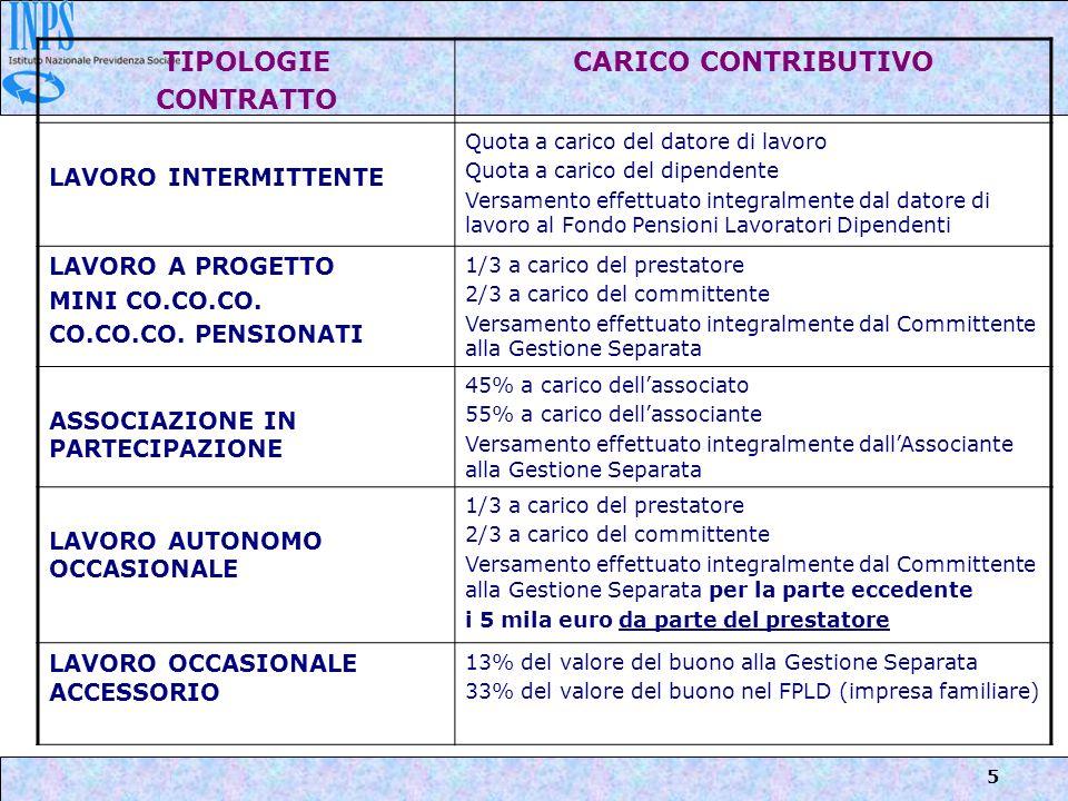 5 TIPOLOGIE CONTRATTO CARICO CONTRIBUTIVO LAVORO INTERMITTENTE Quota a carico del datore di lavoro Quota a carico del dipendente Versamento effettuato