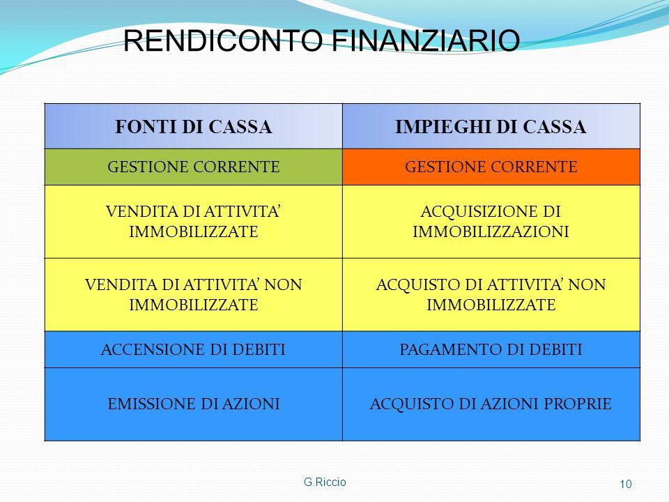 G.Riccio 10 FONTI DI CASSAIMPIEGHI DI CASSA GESTIONE CORRENTE VENDITA DI ATTIVITA IMMOBILIZZATE ACQUISIZIONE DI IMMOBILIZZAZIONI VENDITA DI ATTIVITA N