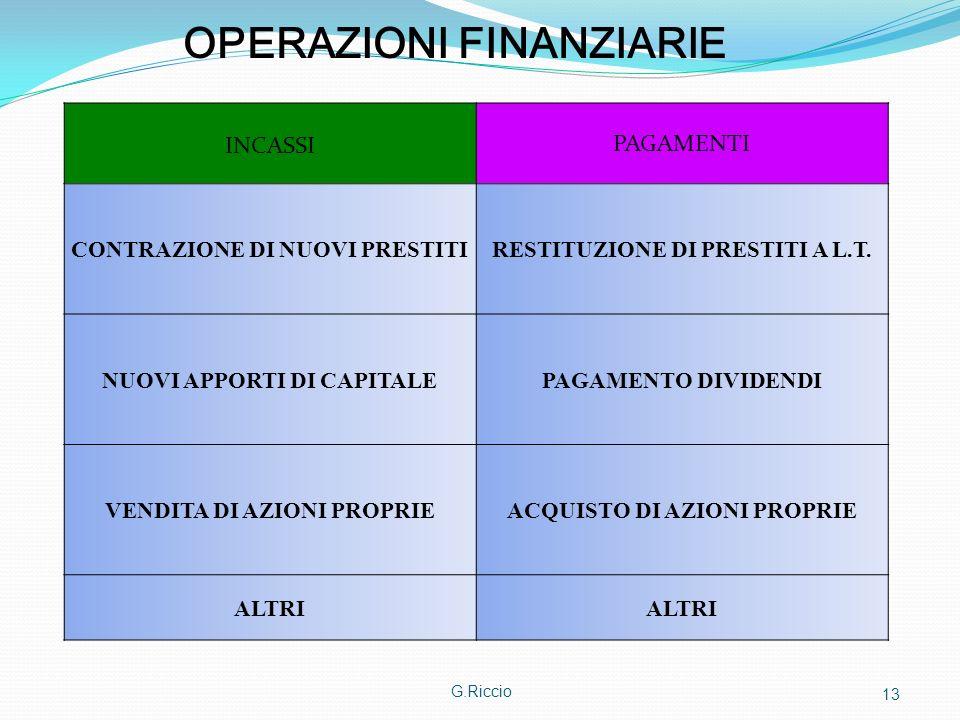 G.Riccio 13 OPERAZIONI FINANZIARIE INCASSI PAGAMENTI CONTRAZIONE DI NUOVI PRESTITIRESTITUZIONE DI PRESTITI A L.T. NUOVI APPORTI DI CAPITALEPAGAMENTO D