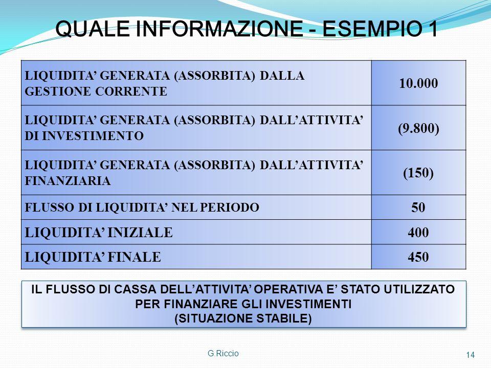 G.Riccio 14 QUALE INFORMAZIONE - ESEMPIO 1 LIQUIDITA GENERATA (ASSORBITA) DALLA GESTIONE CORRENTE 10.000 LIQUIDITA GENERATA (ASSORBITA) DALLATTIVITA D