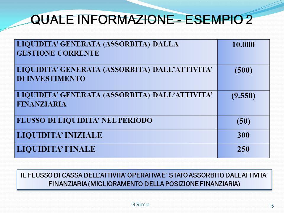G.Riccio 15 QUALE INFORMAZIONE - ESEMPIO 2 LIQUIDITA GENERATA (ASSORBITA) DALLA GESTIONE CORRENTE 10.000 LIQUIDITA GENERATA (ASSORBITA) DALLATTIVITA D