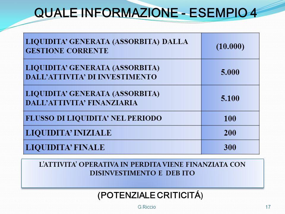 G.Riccio 17 QUALE INFORMAZIONE - ESEMPIO 4 LIQUIDITA GENERATA (ASSORBITA) DALLA GESTIONE CORRENTE (10.000) LIQUIDITA GENERATA (ASSORBITA) DALLATTIVITA