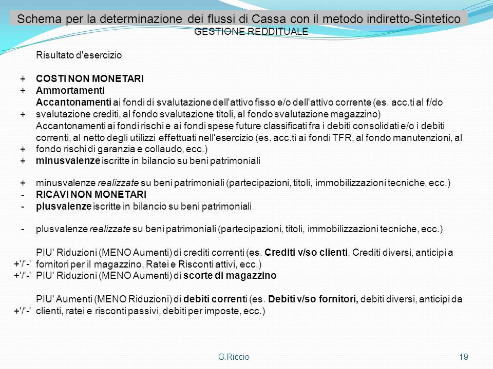 G.Riccio19 Schema per la determinazione dei flussi di Cassa con il metodo indiretto-Sintetico GESTIONE REDDITUALE Risultato d'esercizio +COSTI NON MON