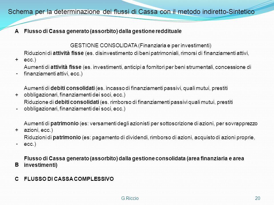 G.Riccio20 AFlusso di Cassa generato (assorbito) dalla gestione reddituale GESTIONE CONSOLIDATA (Finanziaria e per investimenti) + Riduzioni di attivi