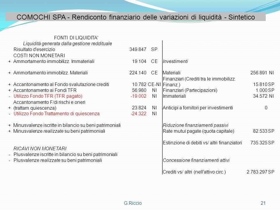 G.Riccio21 COMOCHI SPA - Rendiconto finanziario delle variazioni di liquidità - Sintetico FONTI DI LIQUIDITA' Liquidità generata dalla gestione reddit