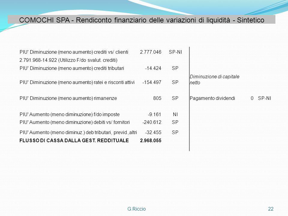 G.Riccio22 PIU' Diminuzione (meno aumento) crediti vs/ clienti2.777.046SP-NI 2.791.968-14.922 (Utilizzo F/do svalut. crediti) PIU' Diminuzione (meno a