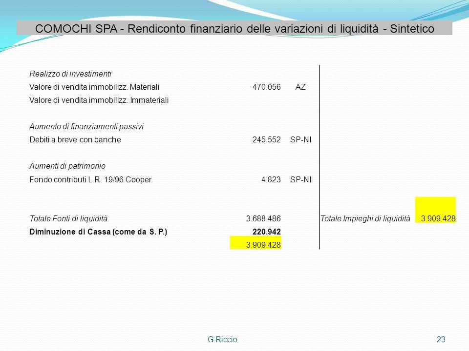 G.Riccio23 COMOCHI SPA - Rendiconto finanziario delle variazioni di liquidità - Sintetico Realizzo di investimenti Valore di vendita immobilizz. Mater