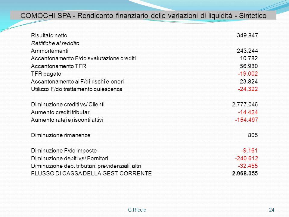 G.Riccio24 COMOCHI SPA - Rendiconto finanziario delle variazioni di liquidità - Sintetico Risultato netto349.847 Rettifiche al reddito Ammortamenti243