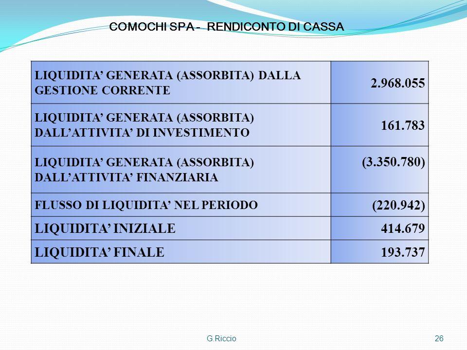 G.Riccio26 LIQUIDITA GENERATA (ASSORBITA) DALLA GESTIONE CORRENTE 2.968.055 LIQUIDITA GENERATA (ASSORBITA) DALLATTIVITA DI INVESTIMENTO 161.783 LIQUID