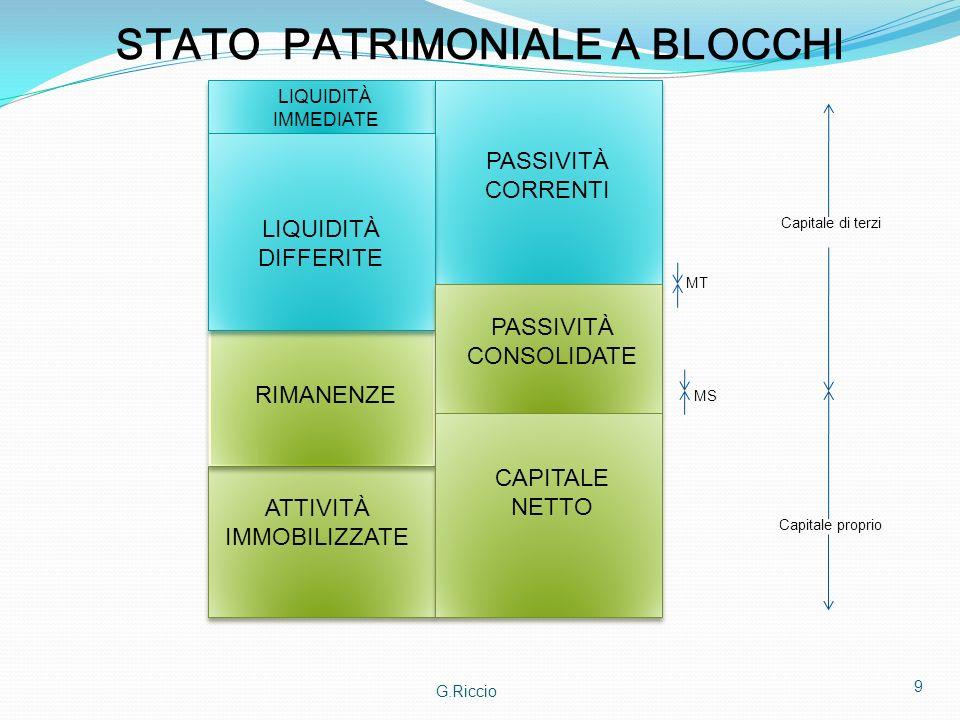 G.Riccio 9 STATO PATRIMONIALE A BLOCCHI LIQUIDITÀ IMMEDIATE LIQUIDITÀ DIFFERITE PASSIVITÀ CORRENTI RIMANENZE PASSIVITÀ CONSOLIDATE ATTIVITÀ IMMOBILIZZ
