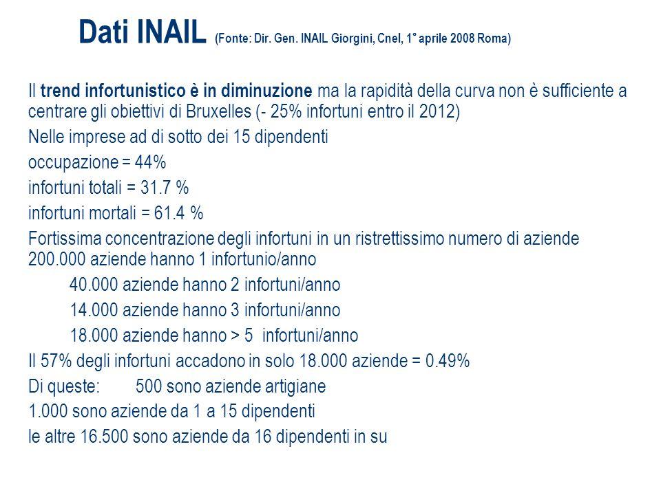Dati INAIL (Fonte: Dir. Gen. INAIL Giorgini, Cnel, 1° aprile 2008 Roma) Il trend infortunistico è in diminuzione ma la rapidità della curva non è suff