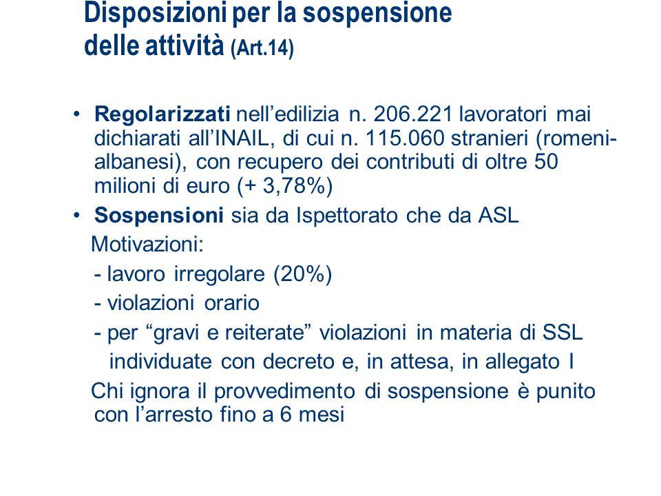 Disposizioni per la sospensione delle attività (Art.14) Regolarizzati nelledilizia n. 206.221 lavoratori mai dichiarati allINAIL, di cui n. 115.060 st