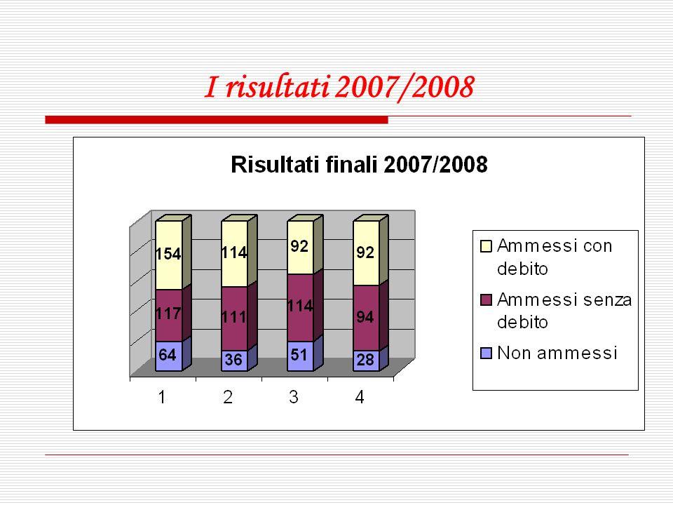 I risultati 2007/2008