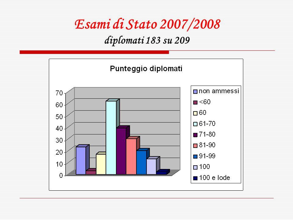 Esami di Stato 2007/2008 diplomati 183 su 209
