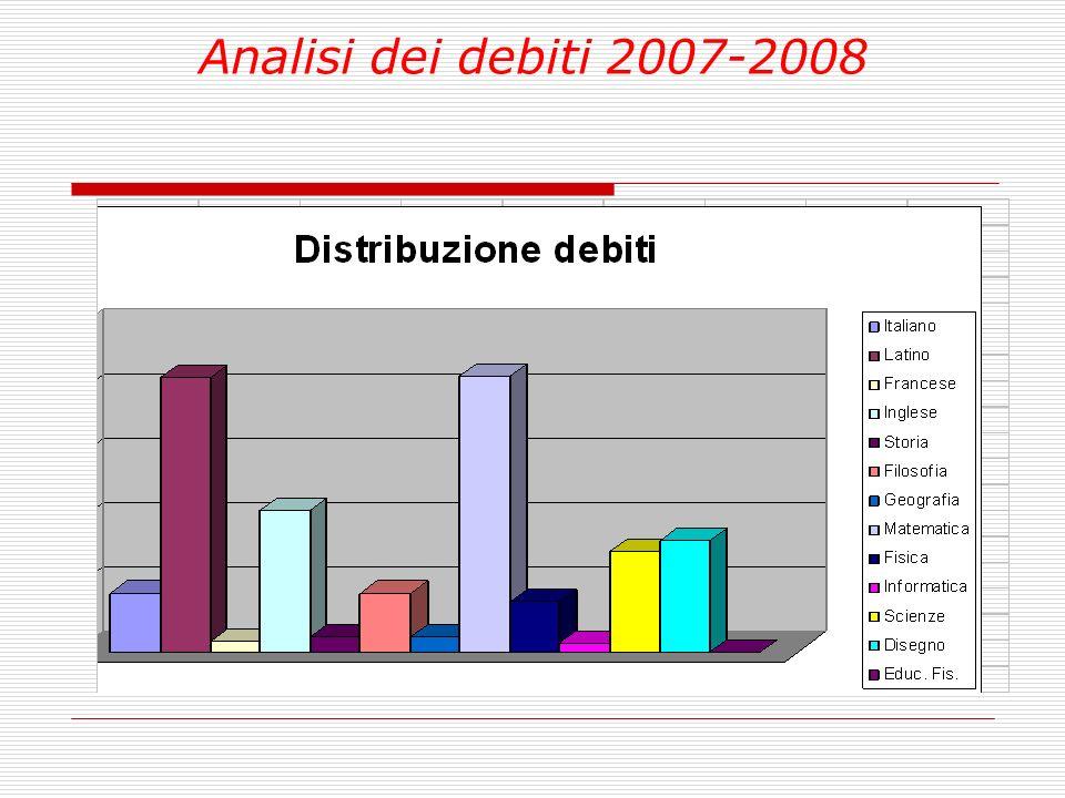 Analisi dei debiti 2007-2008