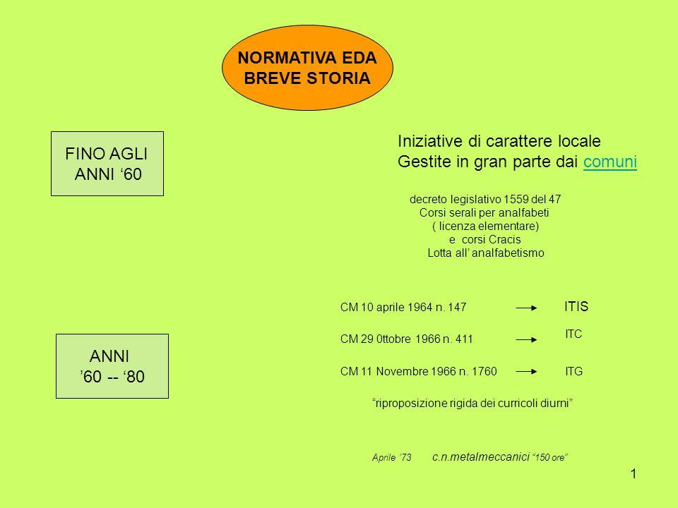 1 NORMATIVA EDA BREVE STORIA FINO AGLI ANNI 60 Iniziative di carattere locale Gestite in gran parte dai comunicomuni ANNI 60 -- 80 CM 10 aprile 1964 n.