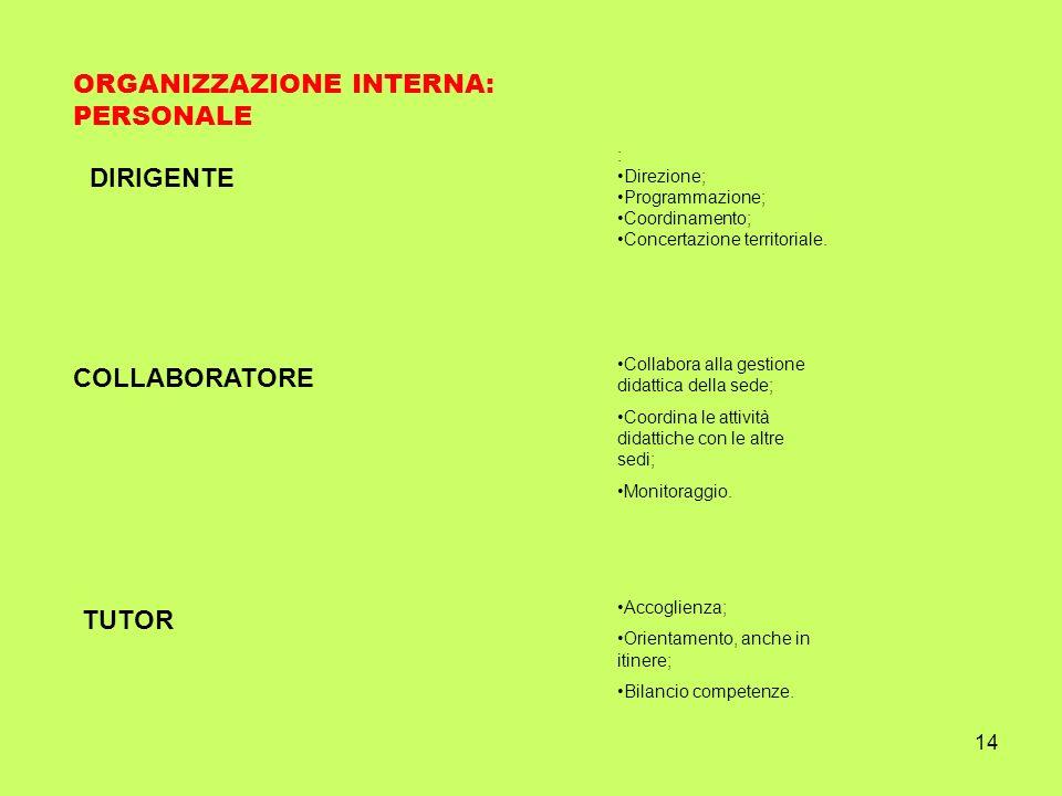 14 ORGANIZZAZIONE INTERNA: PERSONALE DIRIGENTE : Direzione; Programmazione; Coordinamento; Concertazione territoriale. COLLABORATORE Collabora alla ge
