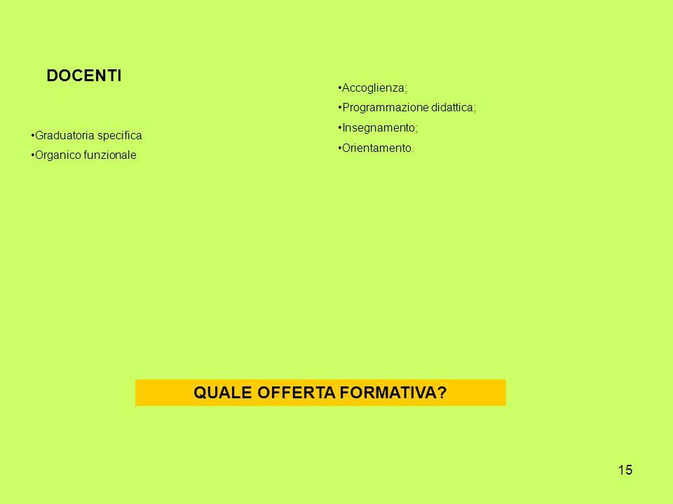 15 DOCENTI Graduatoria specifica Organico funzionale Accoglienza; Programmazione didattica; Insegnamento; Orientamento. QUALE OFFERTA FORMATIVA?