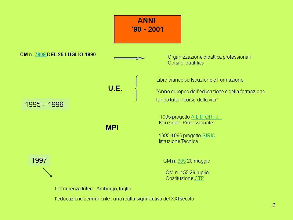 2 ANNI 90 - 2001 1995 - 1996 U.E. Libro bianco su Istruzione e Formazione Anno europeo delleducazione e della formazione lungo tutto il corso della vi