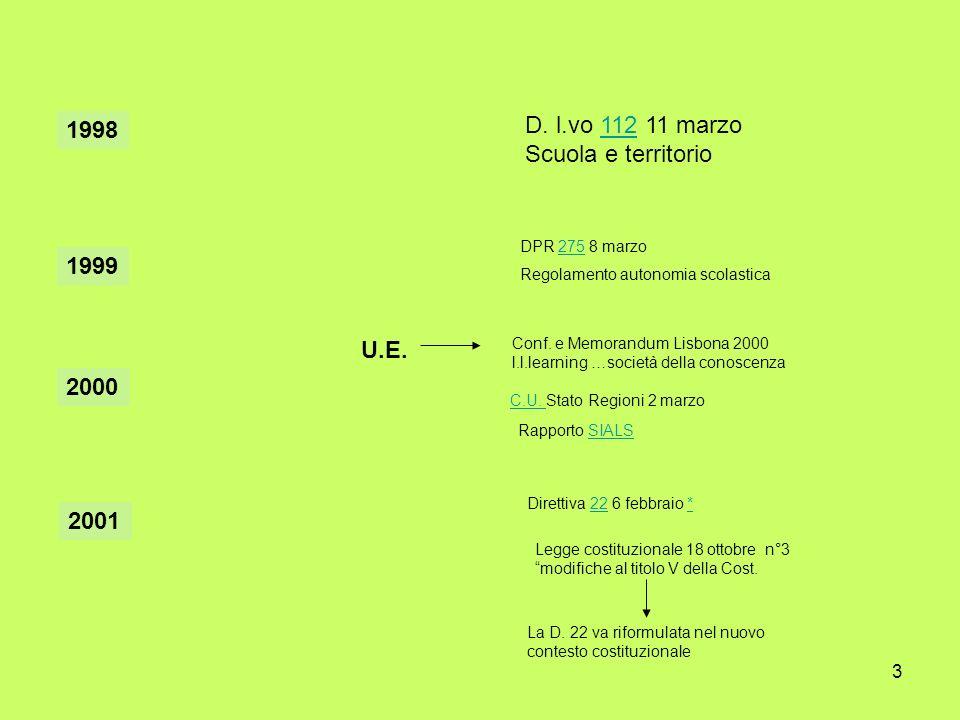 3 1998 D. l.vo 112 11 marzo112 Scuola e territorio 1999 DPR 275 8 marzo275 Regolamento autonomia scolastica 2000 C.U. C.U. Stato Regioni 2 marzo 2001