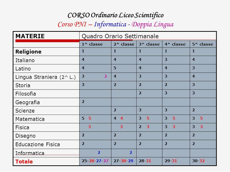 CORSO Ordinario Liceo Scientifico Corso PNI – Informatica - Doppia Lingua MATERIEQuadro Orario Settimanale 1^ classe2^ classe3^ classe4^ classe5^ clas