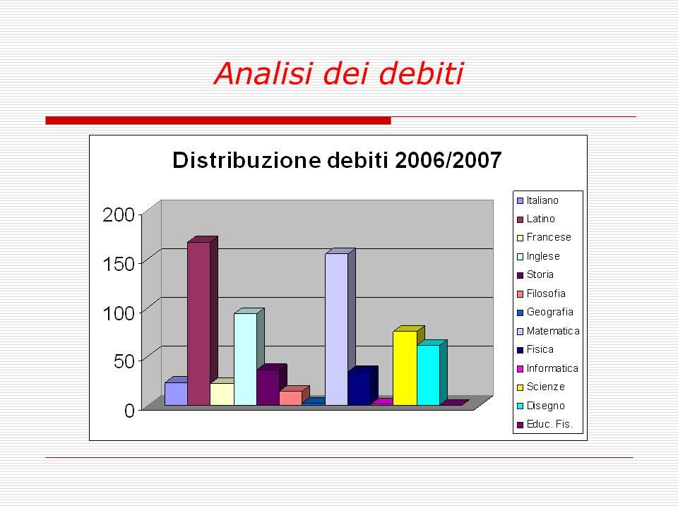 Analisi dei debiti